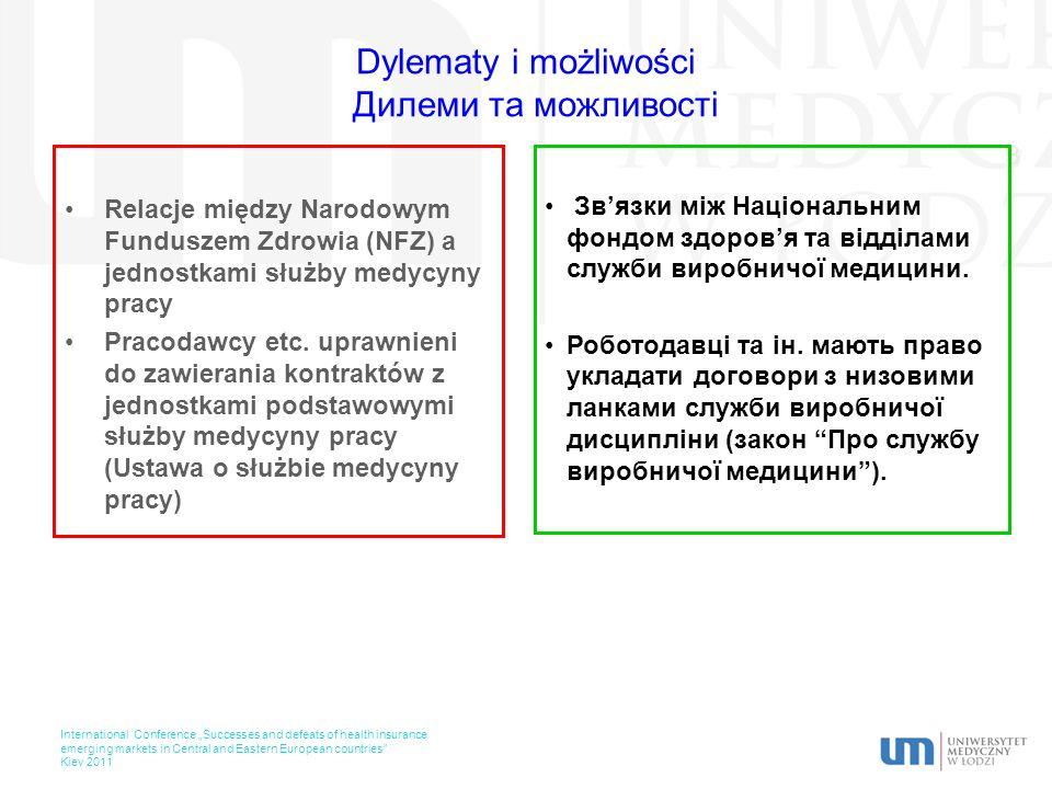 Dylematy i możliwości Дилеми та можливості Relacje między Narodowym Funduszem Zdrowia (NFZ) a jednostkami służby medycyny pracy Pracodawcy etc.