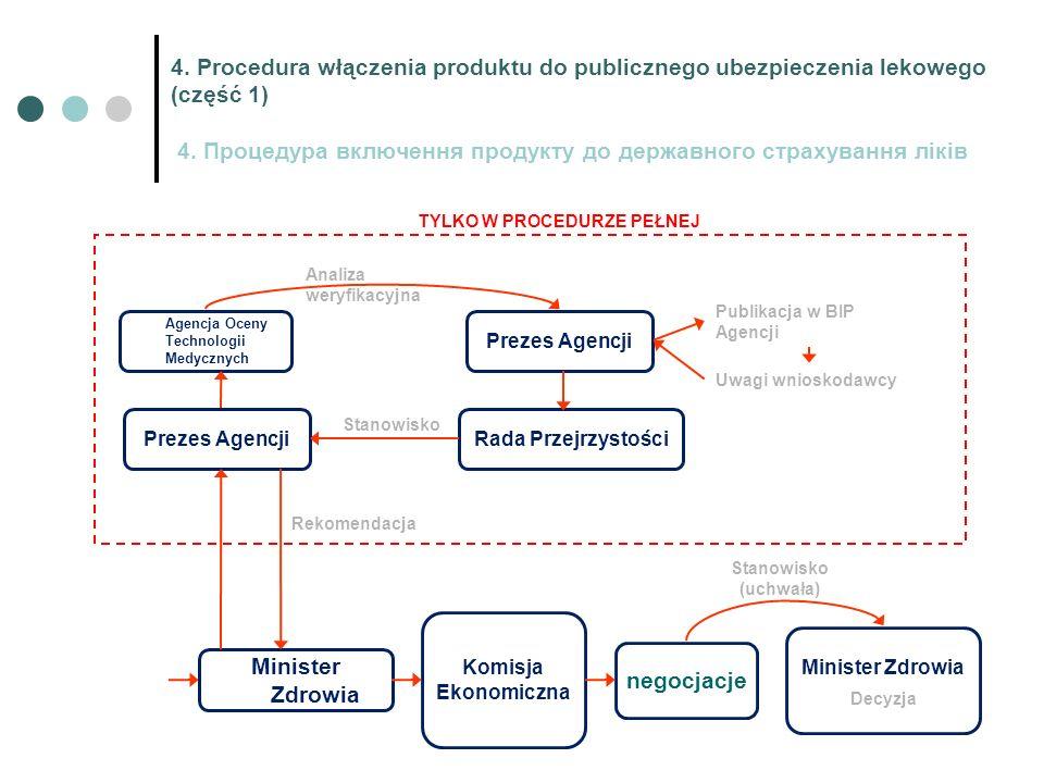 4. Procedura włączenia produktu do publicznego ubezpieczenia lekowego (część 1) 4.