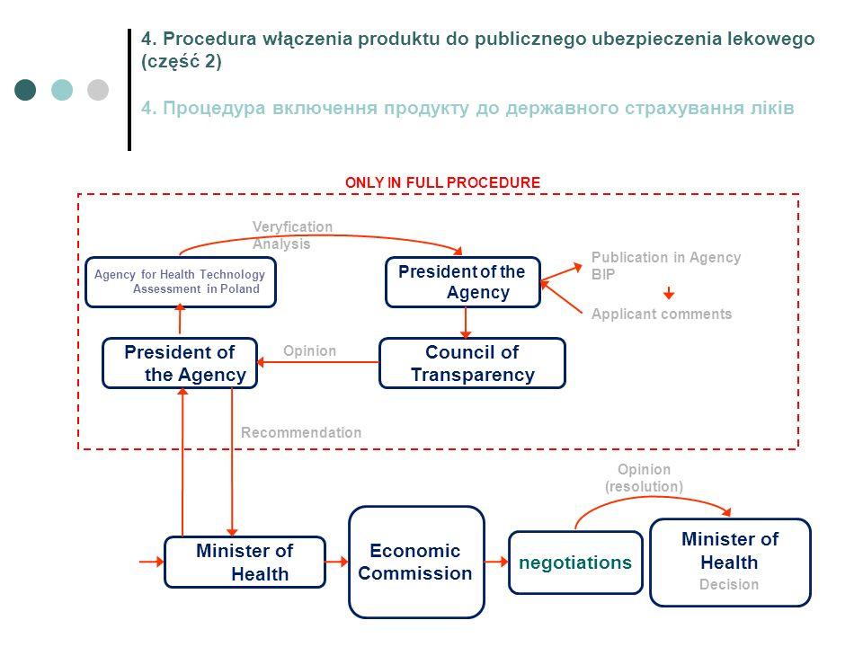 4. Procedura włączenia produktu do publicznego ubezpieczenia lekowego (część 2) 4.