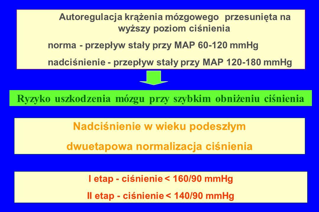 Nadciśnienie w wieku podeszłym dwuetapowa normalizacja ciśnienia I etap - ciśnienie < 160/90 mmHg II etap - ciśnienie < 140/90 mmHg Autoregulacja krąż