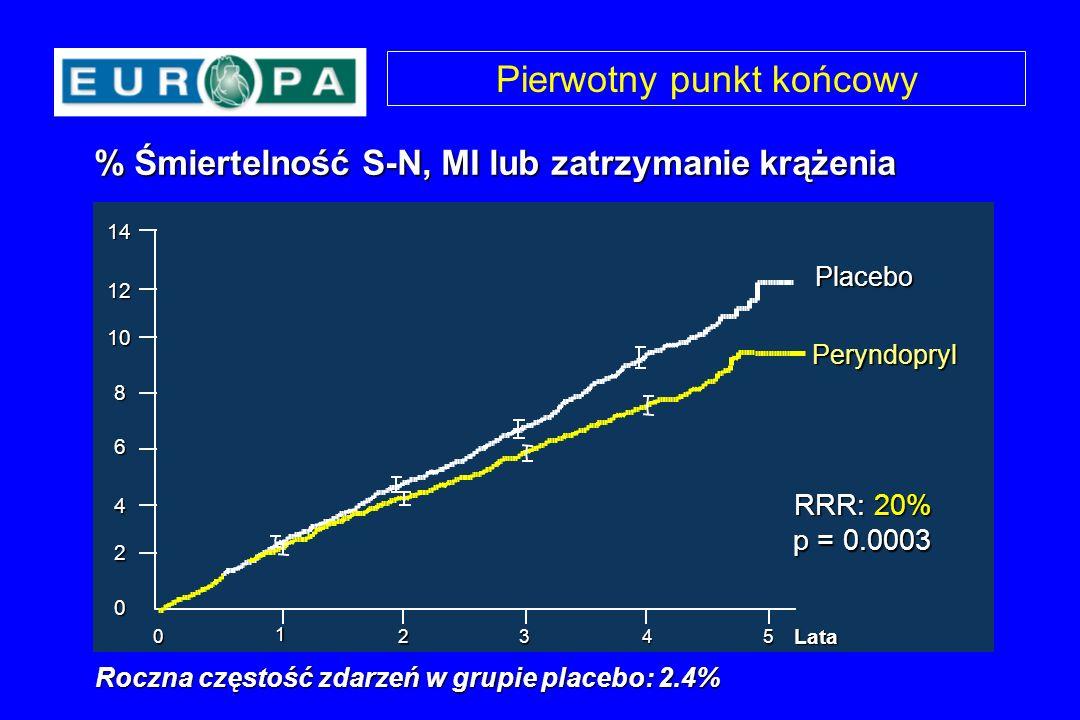 Pierwotny punkt końcowy % Śmiertelność S-N, MI lub zatrzymanie krążenia Roczna częstość zdarzeń w grupie placebo: 2.4% Peryndopryl Placebo p = 0.0003