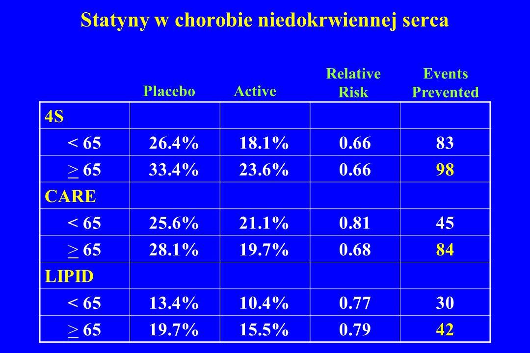 Statyny w chorobie niedokrwiennej serca 4S < 6526.4%18.1%0.6683 > 6533.4%23.6%0.6698 CARE < 6525.6%21.1%0.8145 > 6528.1%19.7%0.6884 LIPID < 6513.4%10.