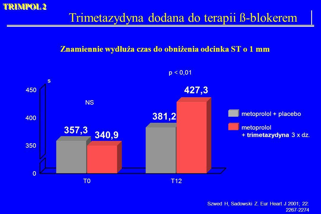 Znamiennie wydłuża czas do obniżenia odcinka ST o 1 mm 0 350 400 450 s T12 p < 0,01 381,2 T0 NS 340,9 357,3 Szwed H, Sadowski Z. Eur Heart J 2001; 22: