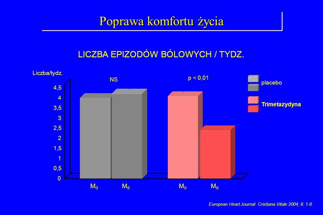 Poprawa komfortu życia European Heart Journal Cristiana Vitale 2004; 6: 1-8 0 1,5 4,5 Liczba/tydz. 3,5 0,5 4 2,5 2 3 1 p < 0,01 placebo M6M6 M0M0 Trim