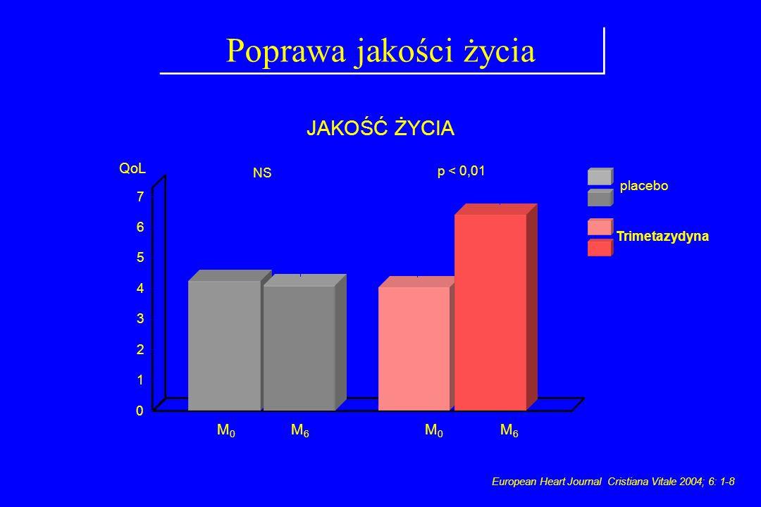Poprawa jakości życia European Heart Journal Cristiana Vitale 2004; 6: 1-8 0 3 7 QoL 1 6 5 4 2 p < 0,01 placebo M6M6 M0M0 M6M6 M0M0 Trimetazydyna NS J
