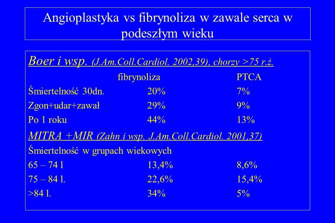 Angioplastyka vs fibrynoliza w zawale serca w podeszłym wieku Boer i wsp. (J.Am.Coll.Cardiol. 2002,39), chorzy >75 r.ż. fibrynolizaPTCA Śmiertelność 3