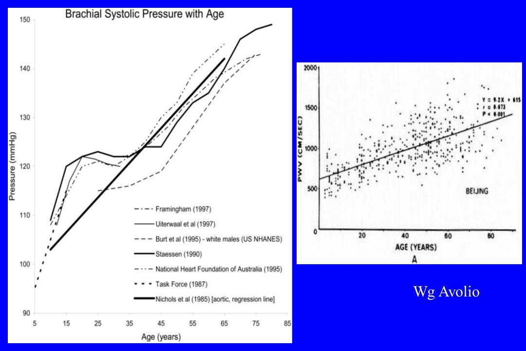 [Lancet 2002; 360: 1903-1913] Stroke mortality rate in each decade vs usual SBP at the start of that decade Ryzyko udaru w zależności od wieku i SBP