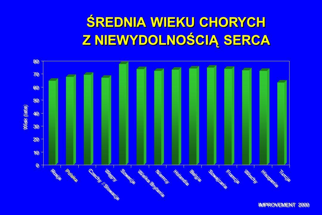 IMPROVEMENT 2000 0 0 10 20 30 40 50 60 70 80 Rosja Polska Czechy / Słowacja Węgry Szwecja Wielka Brytania Niemcy Holandia Belgia Szwajcaria Francja Wł