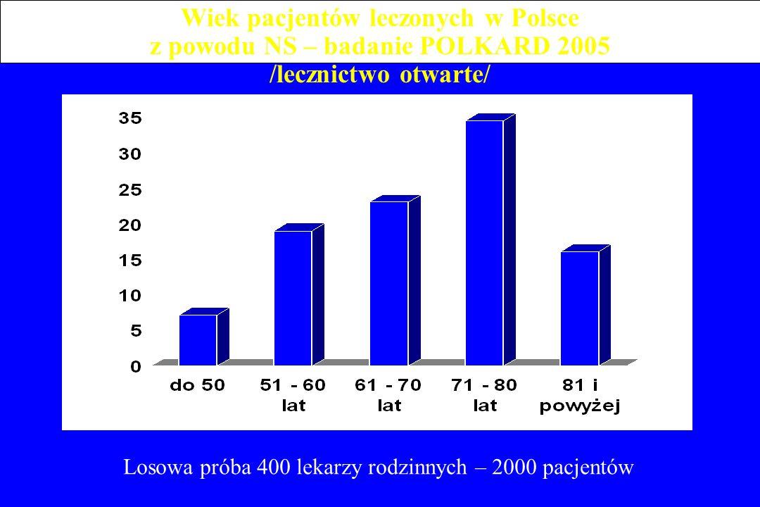 Wiek pacjentów leczonych w Polsce z powodu NS – badanie POLKARD 2005 /lecznictwo otwarte/ Losowa próba 400 lekarzy rodzinnych – 2000 pacjentów