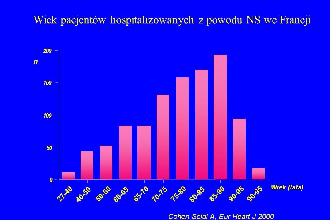 Wiek pacjentów hospitalizowanych z powodu NS we Francji 0 50 100 150 200 n 27-40 40-50 50-60 60-65 65-70 70-75 75-80 80-85 85-9090-95 Wiek (lata) Cohe