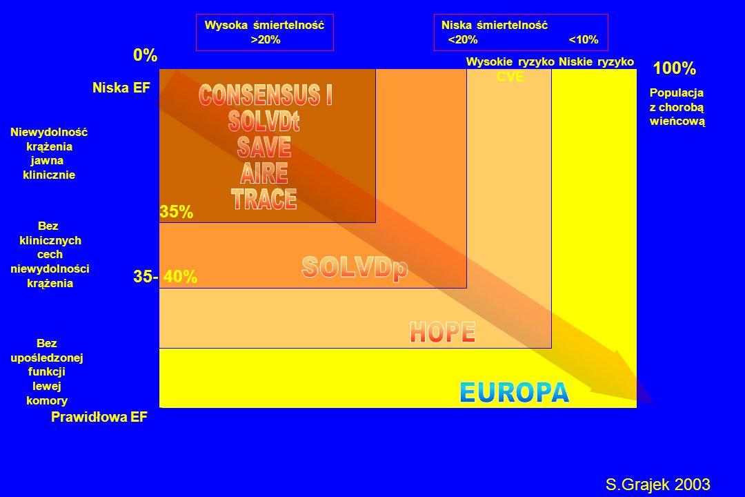 Populacja z chorobą wieńcową Wysoka śmiertelność >20% Niska śmiertelność <20% <10% 100% Niewydolność krążenia jawna klinicznie Bez klinicznych cech ni