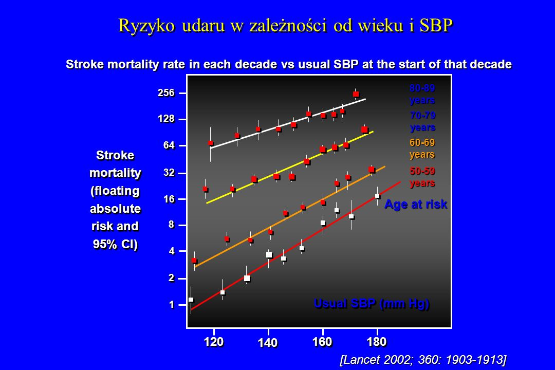 [Lancet 2002; 360: 1903-1913] Stroke mortality rate in each decade vs usual SBP at the start of that decade Ryzyko udaru w zależności od wieku i SBP