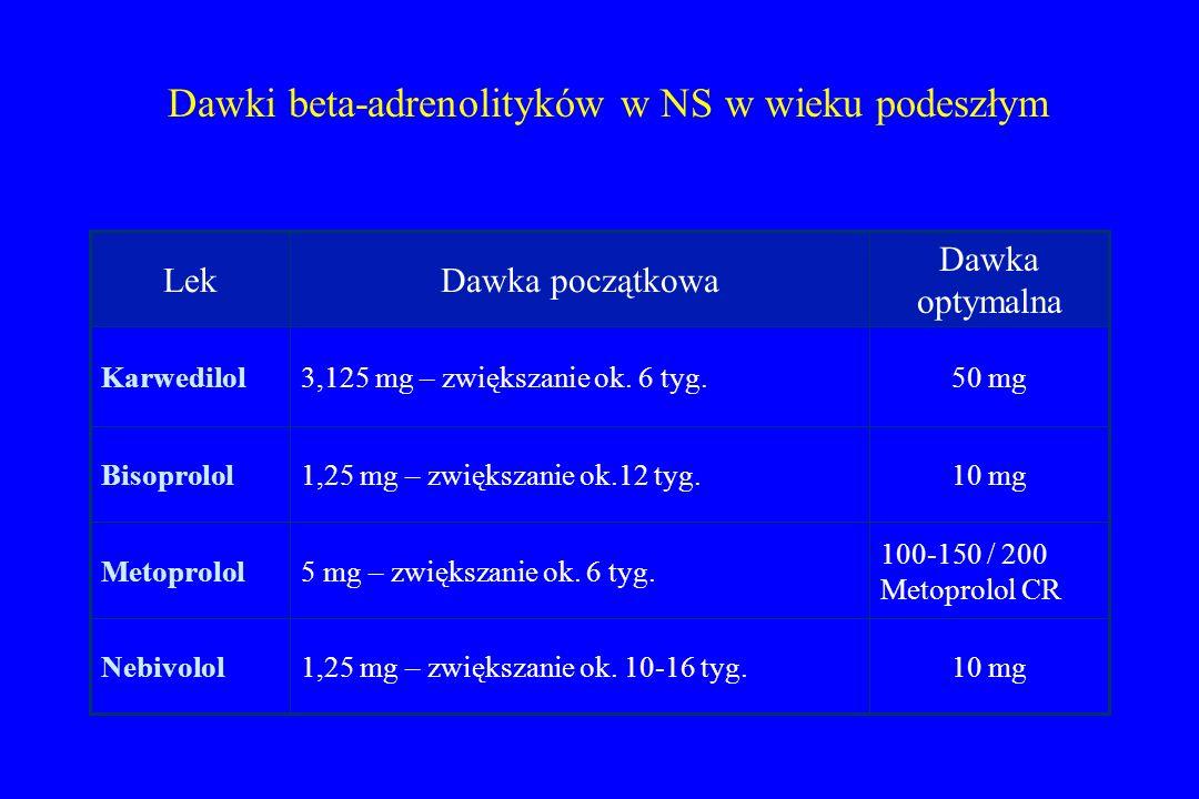 Dawki beta-adrenolityków w NS w wieku podeszłym 10 mg1,25 mg – zwiększanie ok. 10-16 tyg.Nebivolol 100-150 / 200 Metoprolol CR 5 mg – zwiększanie ok.