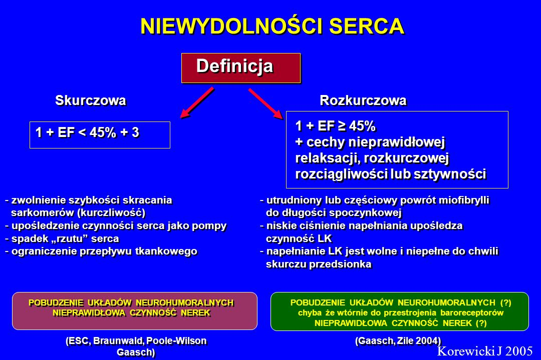 Definicja Skurczowa Rozkurczowa 1 + EF < 45% + 3 1 + EF 45% + cechy nieprawidłowej relaksacji, rozkurczowej rozciągliwości lub sztywności 1 + EF 45% +