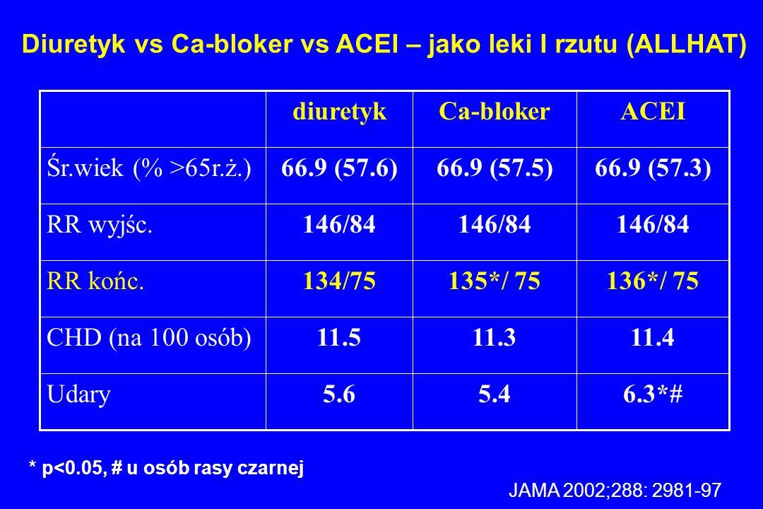Diuretyk vs Ca-bloker vs ACEI – jako leki I rzutu (ALLHAT) 6.3*#5.45.6Udary 11.411.311.5CHD (na 100 osób) 136*/ 75135*/ 75134/75RR końc. 146/84 RR wyj