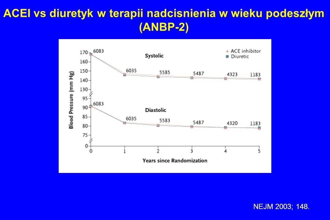 Udary a nocny spadek ciśnienia 575 Japończyków w wieku podeszłym rezonans magnetyczny ABPM extr.dip > 20% spadek dip 10-20% nondip 0-10% reverse dip <0 % Udar zakończony zgonem- czarny Kario Hypertension 2001;38:852-7