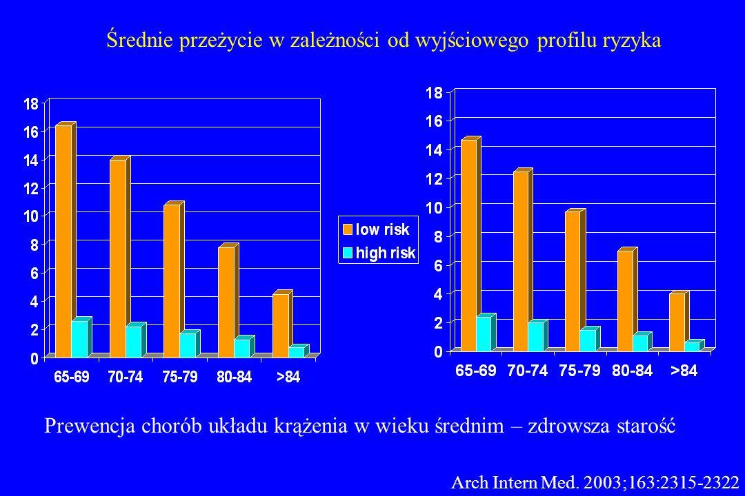Średnie przeżycie w zależności od wyjściowego profilu ryzyka Arch Intern Med. 2003;163:2315-2322 Prewencja chorób układu krążenia w wieku średnim – zd