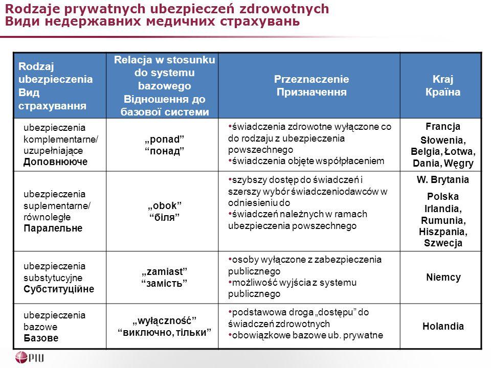 Rodzaje prywatnych ubezpieczeń zdrowotnych Види недержавних медичних страхувань Rodzaj ubezpieczenia Вид страхування Relacja w stosunku do systemu baz