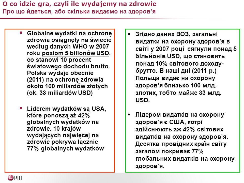 O co idzie gra, czyli ile wydajemy na zdrowie Про що йдеться, або скільки видаємо на здоровя Source: To your health: diagnosing the state of healthcare and the global private medical industry, Sigma 2007, no 6, Swiss Re, s.