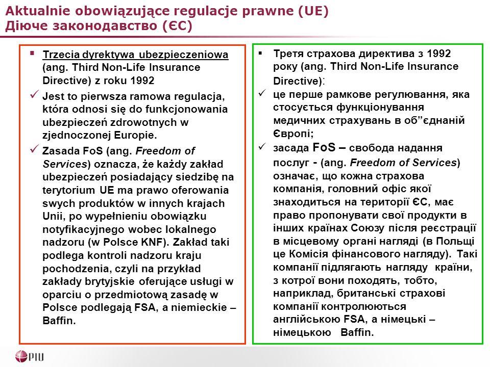 Aktualnie obowiązujące regulacje prawne (UE) Діюче законодавство (ЄС) Trzecia dyrektywa ubezpieczeniowa (ang. Third Non-Life Insurance Directive) z ro