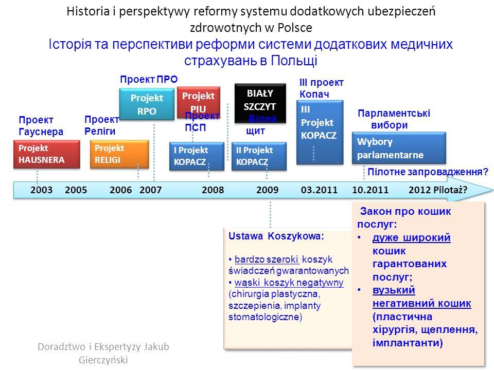 2003; Projekt Hausnera 2003 – проект Гауснера Prace Międzyresortowego Zespołu ds.