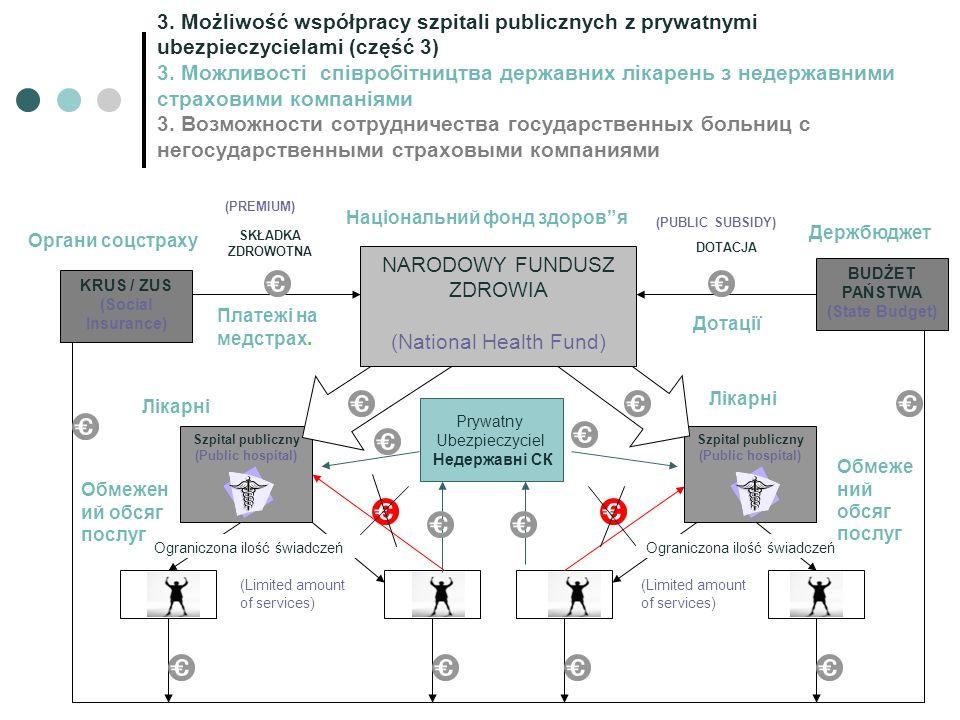 Szpital publiczny (Public hospital) Szpital publiczny (Public hospital) NARODOWY FUNDUSZ ZDROWIA (National Health Fund) KRUS / ZUS (Social Insurance)