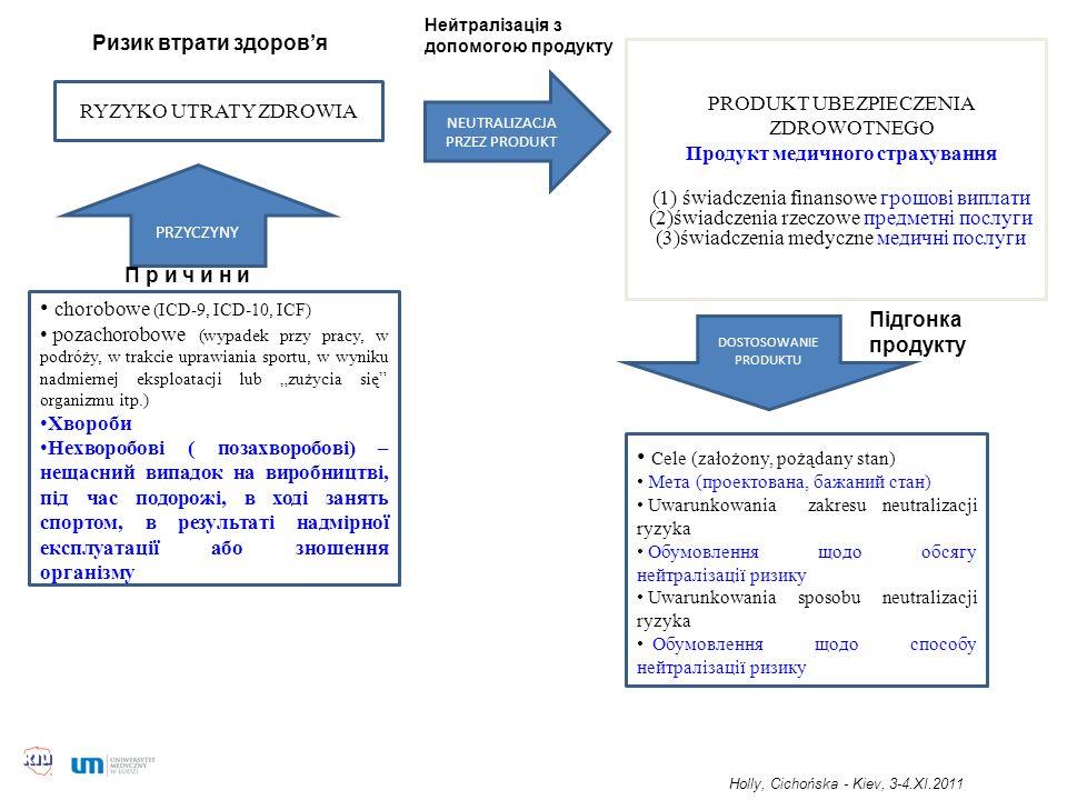 PRODUKT UBEZPIECZENIA ZDROWOTNEGO Продукт медичного страхування (1) świadczenia finansowe грошові виплати (2)świadczenia rzeczowe предметні послуги (3