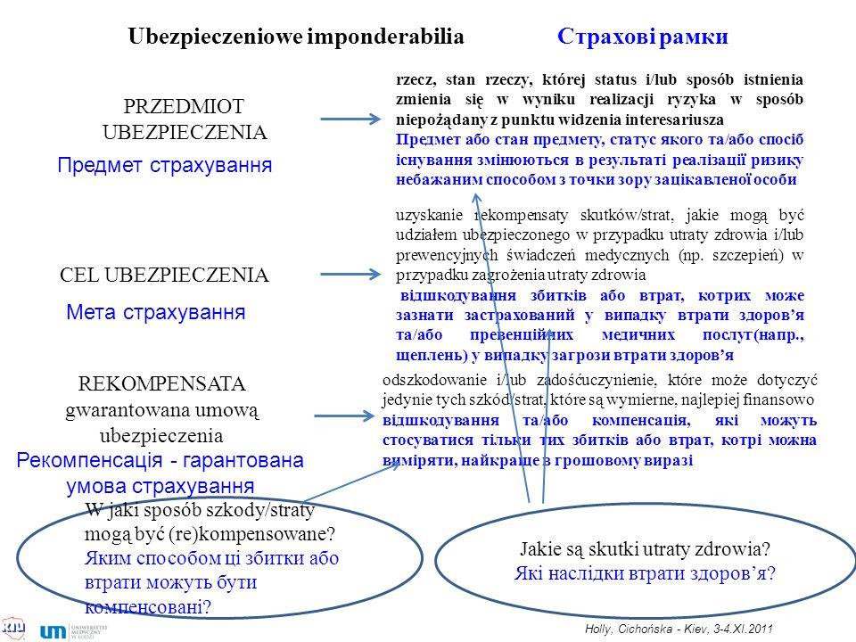 Ubezpieczeniowe imponderabilia Страхові рамки PRZEDMIOT UBEZPIECZENIA CEL UBEZPIECZENIA rzecz, stan rzeczy, której status i/lub sposób istnienia zmienia się w wyniku realizacji ryzyka w sposób niepożądany z punktu widzenia interesariusza Предмет або стан предмету, статус якого та/або спосіб існування змінюються в результаті реалізації ризику небажаним способом з точки зору зацікавленої особи uzyskanie rekompensaty skutków/strat, jakie mogą być udziałem ubezpieczonego w przypadku utraty zdrowia i/lub prewencyjnych świadczeń medycznych (np.