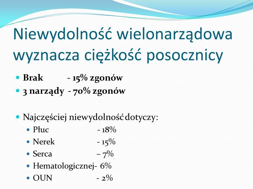 Niewydolność wielonarządowa wyznacza ciężkość posocznicy Brak - 15% zgonów 3 narządy - 70% zgonów Najczęściej niewydolność dotyczy: Płuc - 18% Nerek -
