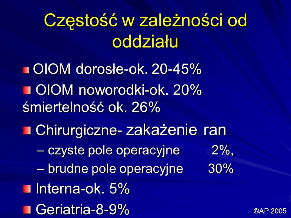 Częstość w zależności od oddziału OIOM dorosłe-ok. 20-45% OIOM dorosłe-ok. 20-45% OIOM noworodki-ok. 20% śmiertelność ok. 26% OIOM noworodki-ok. 20% ś