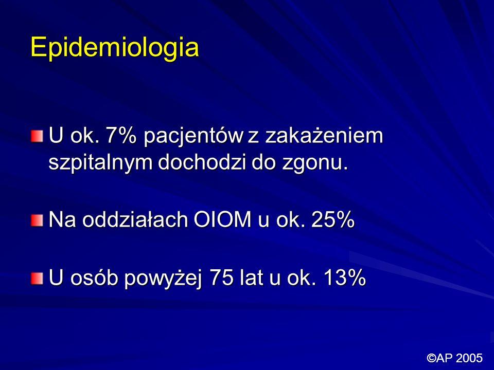 Epidemiologia U ok. 7% pacjentów z zakażeniem szpitalnym dochodzi do zgonu. Na oddziałach OIOM u ok. 25% U osób powyżej 75 lat u ok. 13% ©AP 2005