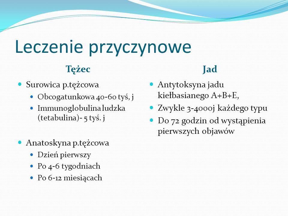 Leczenie przyczynowe Tężec Jad Surowica p.tężcowa Obcogatunkowa 40-60 tyś, j Immunoglobulina ludzka (tetabulina)- 5 tyś. j Anatoskyna p.tężcowa Dzień