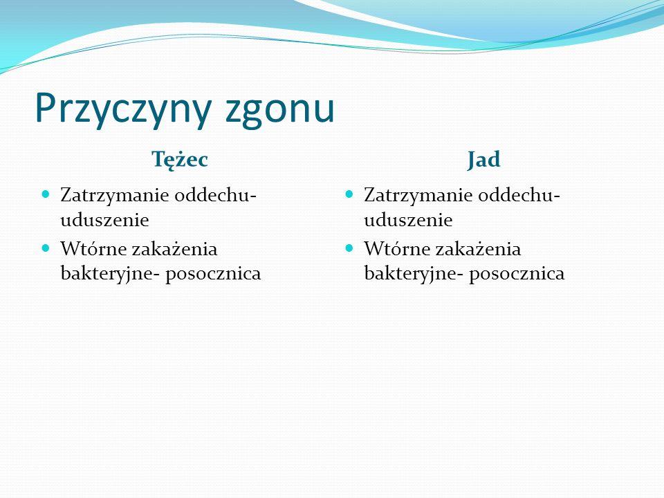 Przyczyny zgonu Tężec Jad Zatrzymanie oddechu- uduszenie Wtórne zakażenia bakteryjne- posocznica Zatrzymanie oddechu- uduszenie Wtórne zakażenia bakte