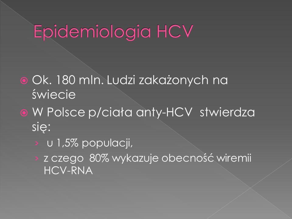 Ok. 180 mln. Ludzi zakażonych na świecie W Polsce p/ciała anty-HCV stwierdza się: u 1,5% populacji, z czego 80% wykazuje obecność wiremii HCV-RNA