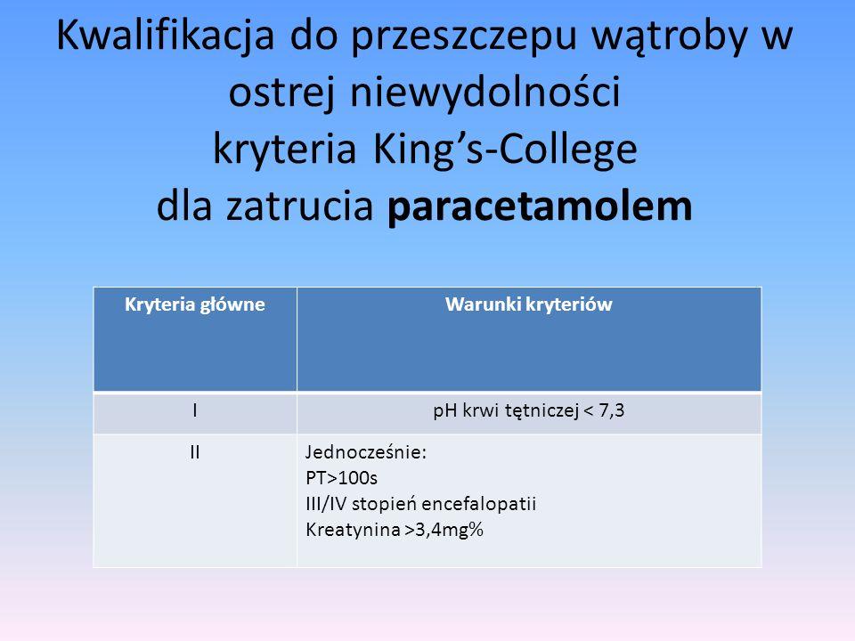 Kwalifikacja do przeszczepu wątroby w ostrej niewydolności kryteria Kings-College dla zatrucia paracetamolem Kryteria główneWarunki kryteriów IpH krwi