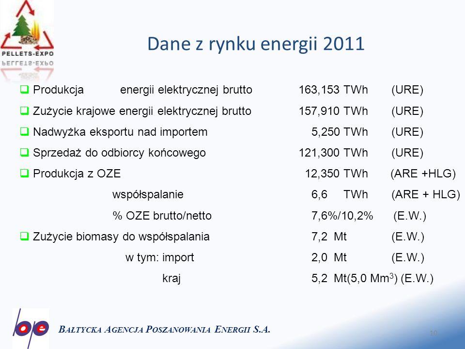 10 Dane z rynku energii 2011 B AŁTYCKA A GENCJA P OSZANOWANIA E NERGII S.A. Produkcja energii elektrycznej brutto163,153 TWh(URE) Zużycie krajowe ener