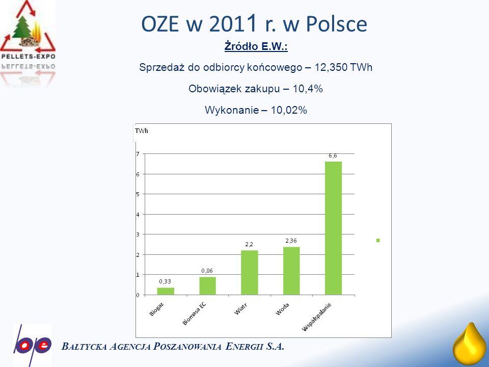 11 OZE w 201 1 r. w Polsce B AŁTYCKA A GENCJA P OSZANOWANIA E NERGII S.A. Żródło E.W.: Sprzedaż do odbiorcy końcowego – 12,350 TWh Obowiązek zakupu –