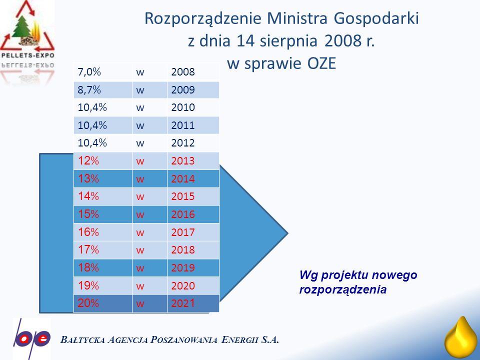 12 Rozporządzenie Ministra Gospodarki z dnia 14 sierpnia 2008 r. w sprawie OZE B AŁTYCKA A GENCJA P OSZANOWANIA E NERGII S.A. 7,0%w2008 8,7%w2009 10,4