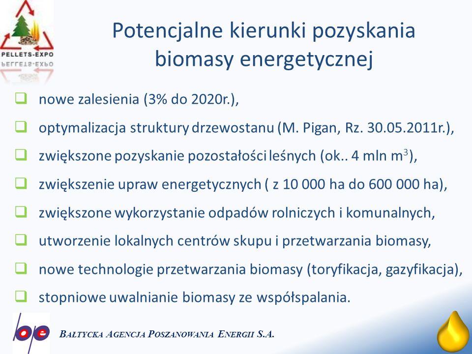 15 Potencjalne kierunki pozyskania biomasy energetycznej B AŁTYCKA A GENCJA P OSZANOWANIA E NERGII S.A. nowe zalesienia (3% do 2020r.), optymalizacja