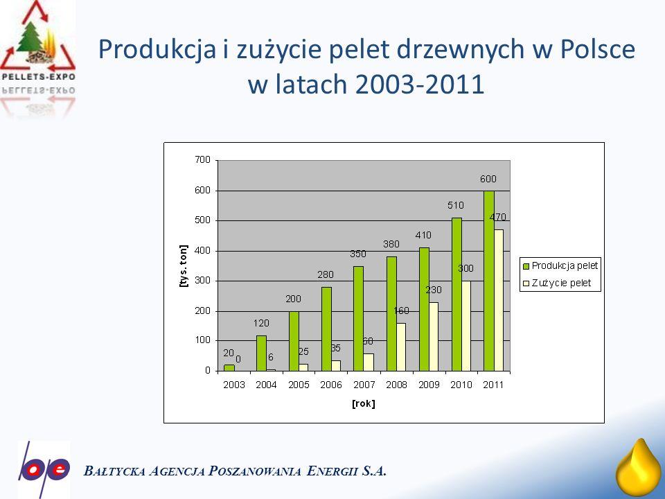 16 Produkcja i zużycie pelet drzewnych w Polsce w latach 2003-2011 B AŁTYCKA A GENCJA P OSZANOWANIA E NERGII S.A.