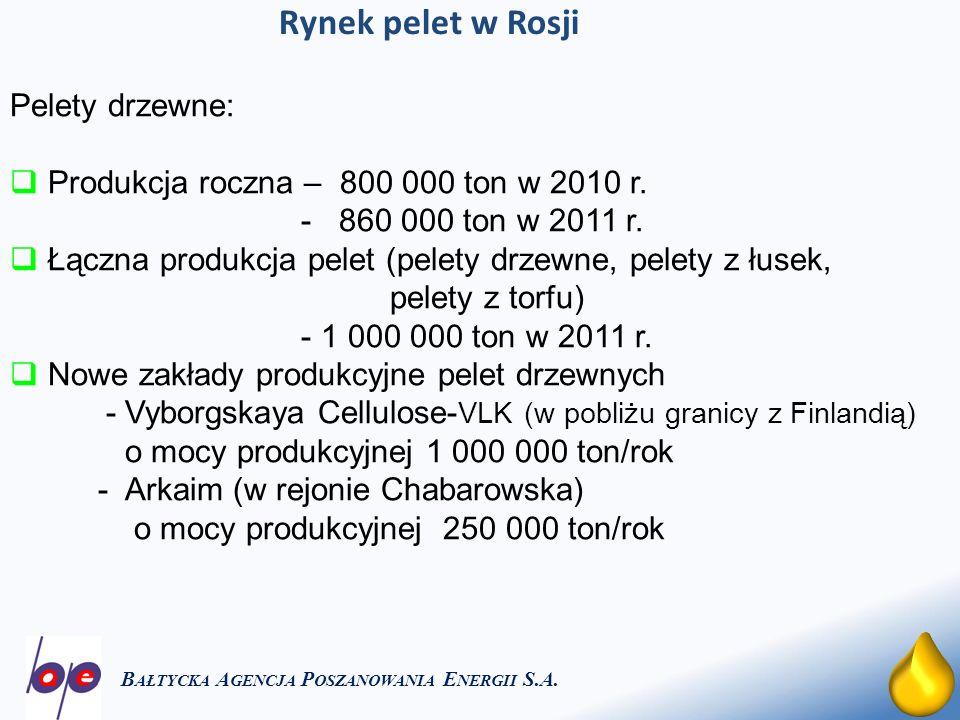 20 Rynek pelet w Rosji B AŁTYCKA A GENCJA P OSZANOWANIA E NERGII S.A. Pelety drzewne: Produkcja roczna – 800 000 ton w 2010 r. - 860 000 ton w 2011 r.