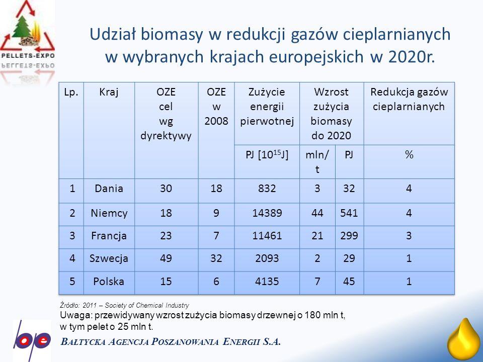 21 Udział biomasy w redukcji gazów cieplarnianych w wybranych krajach europejskich w 2020r. B AŁTYCKA A GENCJA P OSZANOWANIA E NERGII S.A. Źródło: 201