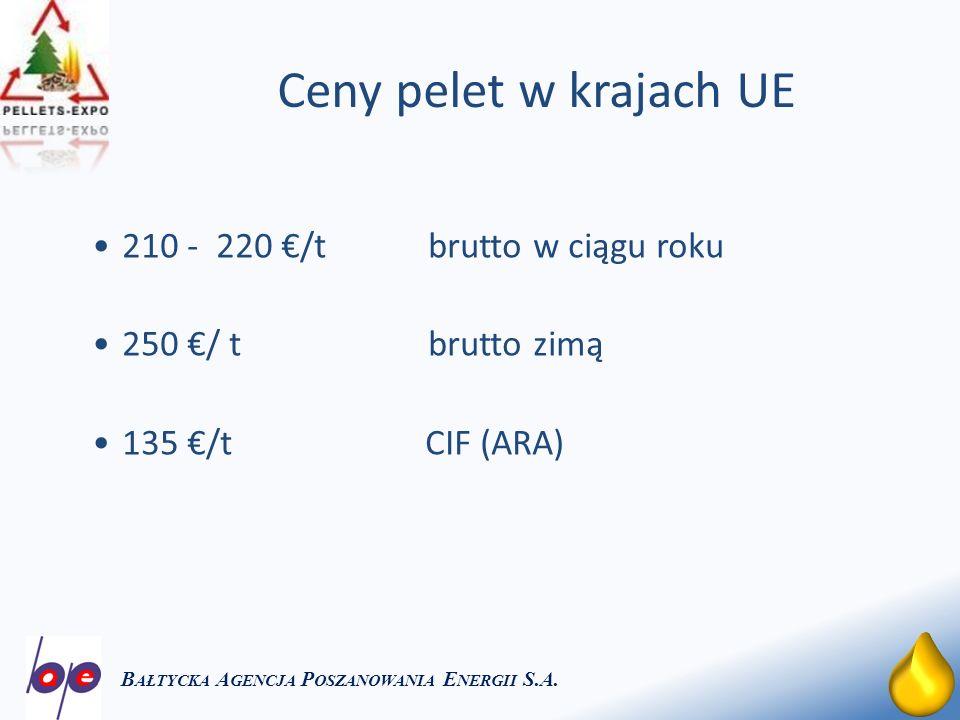 23 Ceny pelet w krajach UE B AŁTYCKA A GENCJA P OSZANOWANIA E NERGII S.A. 210 - 220 /tbrutto w ciągu roku 250 / t brutto zimą 135 /t CIF (ARA)