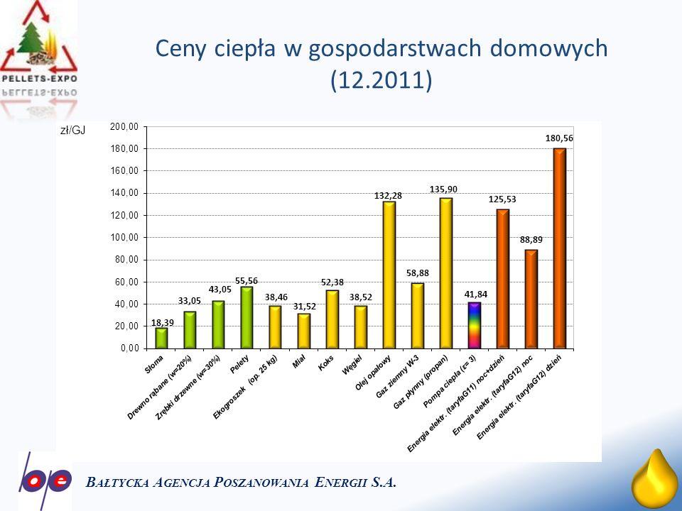 24 Ceny ciepła w gospodarstwach domowych (12.2011) B AŁTYCKA A GENCJA P OSZANOWANIA E NERGII S.A.