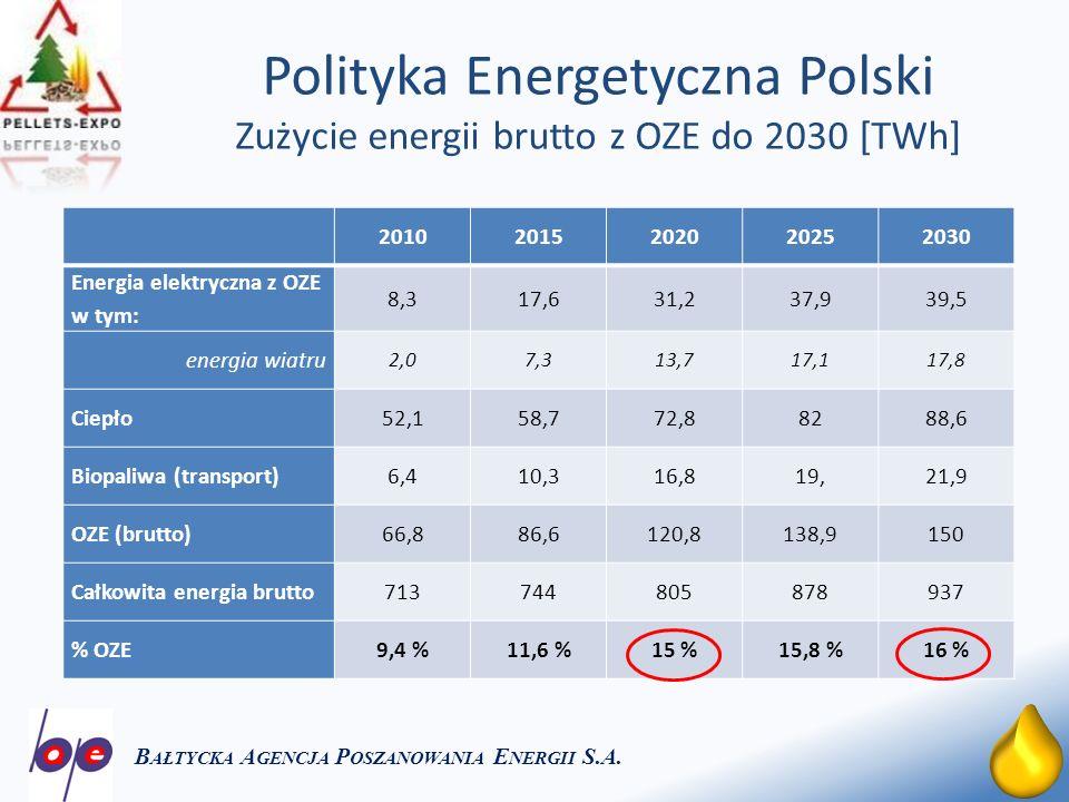 5 Polityka Energetyczna Polski Zużycie energii brutto z OZE do 2030 [TWh] B AŁTYCKA A GENCJA P OSZANOWANIA E NERGII S.A.