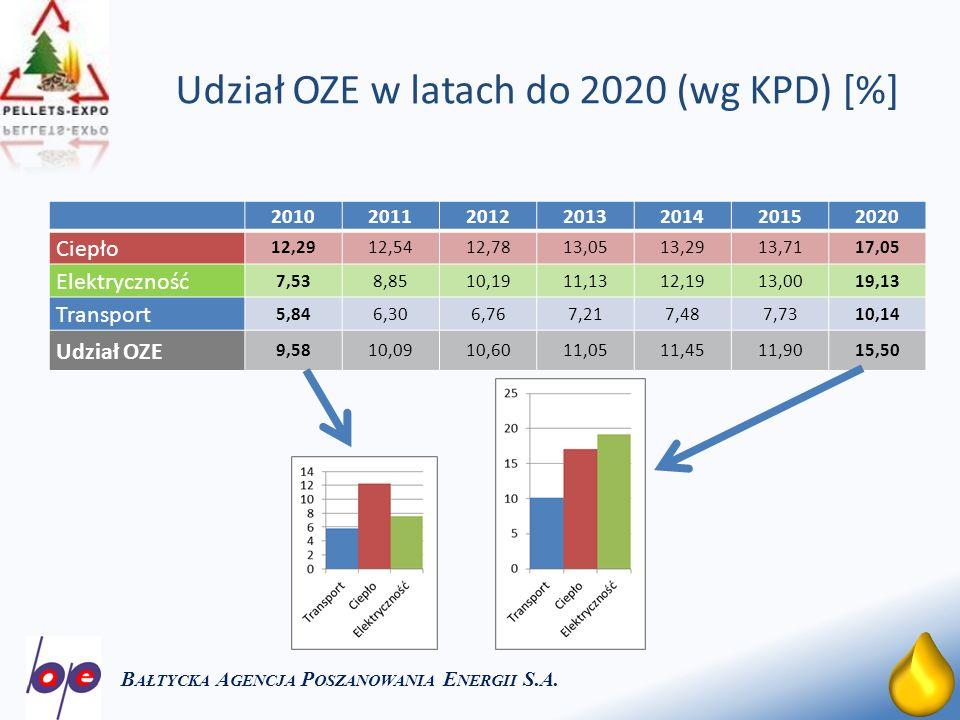 6 Udział OZE w latach do 2020 (wg KPD) [%] B AŁTYCKA A GENCJA P OSZANOWANIA E NERGII S.A.