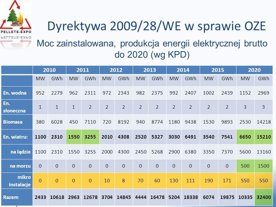 7 Dyrektywa 2009/28/WE w sprawie OZE B AŁTYCKA A GENCJA P OSZANOWANIA E NERGII S.A. Moc zainstalowana, produkcja energii elektrycznej brutto do 2020 (