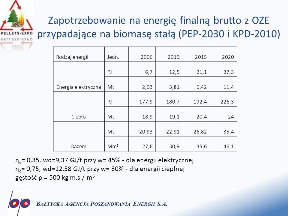 8 Zapotrzebowanie na energię finalną brutto z OZE przypadające na biomasę stałą (PEP-2030 i KPD-2010) B AŁTYCKA A GENCJA P OSZANOWANIA E NERGII S.A.