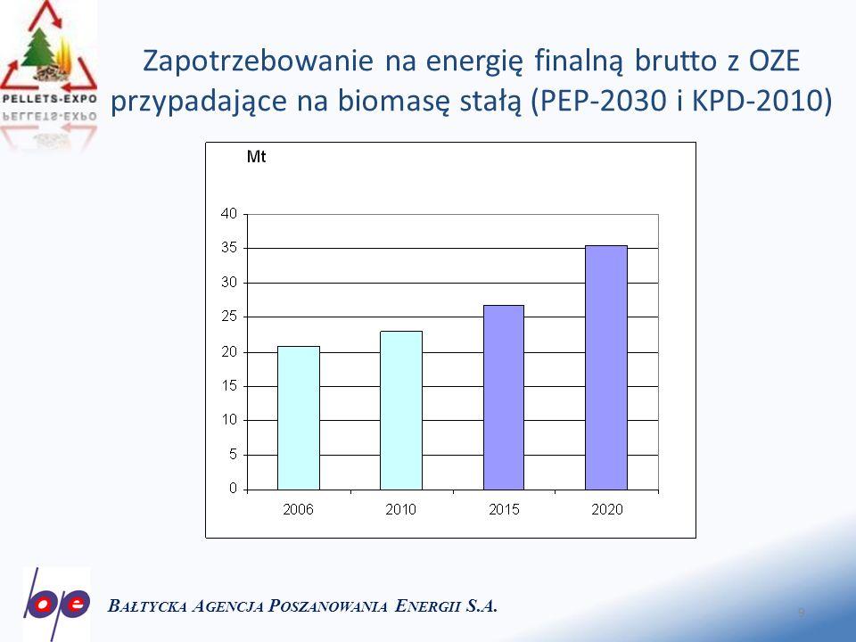 9 Zapotrzebowanie na energię finalną brutto z OZE przypadające na biomasę stałą (PEP-2030 i KPD-2010) B AŁTYCKA A GENCJA P OSZANOWANIA E NERGII S.A.