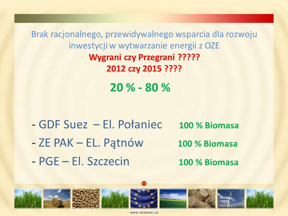 Brak racjonalnego, przewidywalnego wsparcia dla rozwoju inwestycji w wytwarzanie energii z OZE Wygrani czy Przegrani ????? 2012 czy 2015 ???? 20 % - 8
